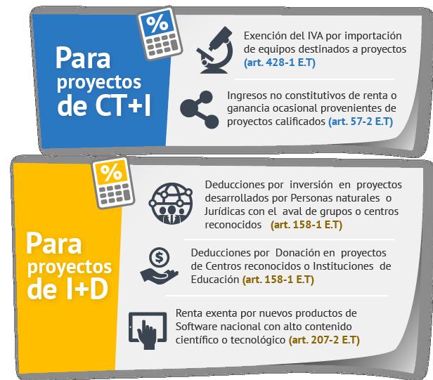 Acercamiento al sistema de ayudas indirectas en Colombia. (coescrito con @dbriveiro)
