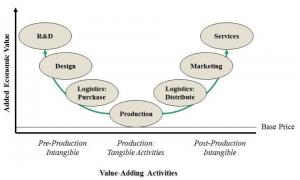 Source: Gary Gereffi, presentation at OECD workshop, September 2010